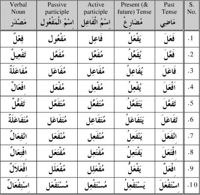 Great Arabic learning tool! Arabic verb conjugator!! - Ummah