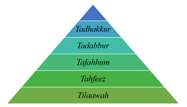 Tadhakkur